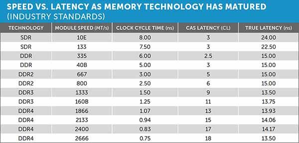 latencia de memoria ram